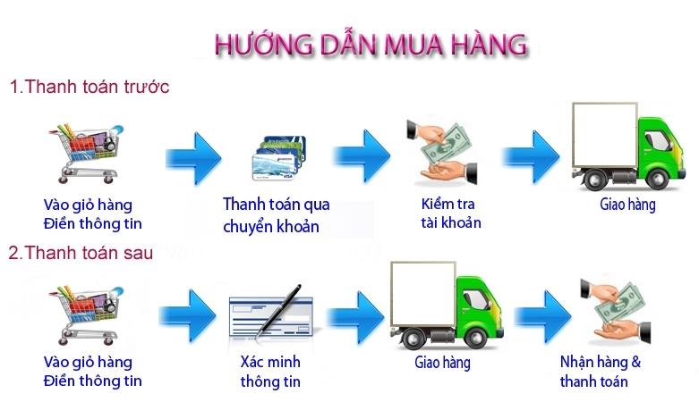 huong-dan-mua-hang-bmwshop